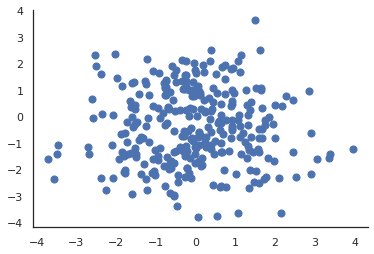The dataset $$X \in \mathbb{R}^D$$ for our motivating example